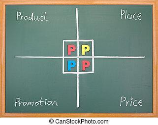 cena, 4p, promocja, handel, miejsce, produkt