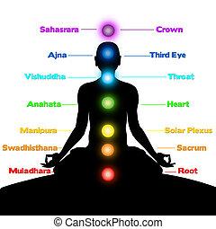 chakras, rozmyślanie