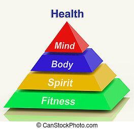 ciało, piramida, środki, wellbeing, pamięć, holistic zdrowie, duch