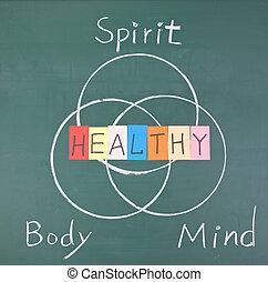ciało, zdrowy, duch, pamięć, pojęcie