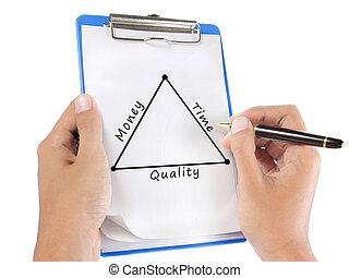 czas, diagram, jakość, pieniądze