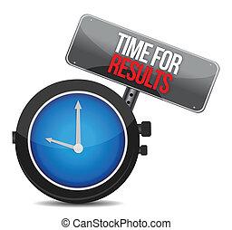 czas, pojęcie, wyniki, zegar