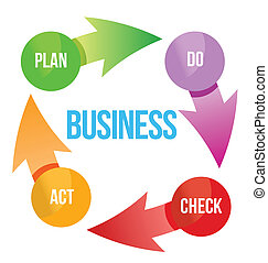 diagram, plan, handlowy, cykl