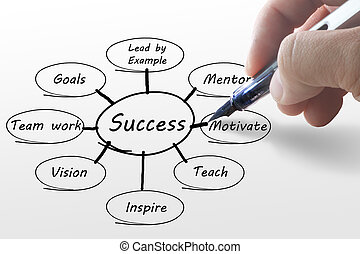 diagram, ręka, handlowy, powodzenie, pisanie