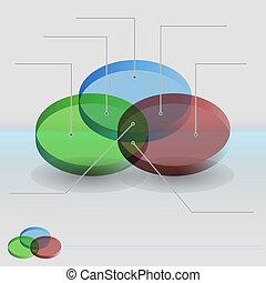 diagram, venn, sekcje, 3d