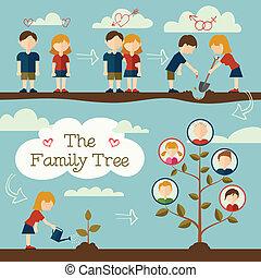 dosadzenie drzewo, rodzina