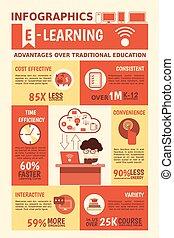 e-oświata, advantages, infographics