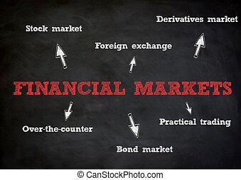 finansowe pojęcie, rynki
