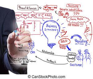 handlowy, proces, idea, deska, rysunek, człowiek