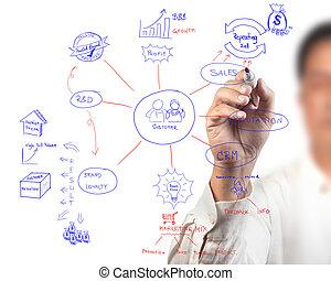 handlowy, proces, idea, diagram, deska, rysunek, kobiety