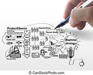 handlowy, proces, idea, ręka, deska, rysunek