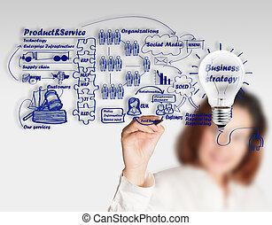 handlowy, proces, kobieta interesu, idea, ręka, deska, rysunek