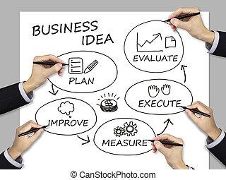 idea, drużyna, handlowy, pisemny