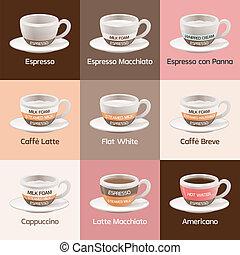 kawiarnia, espresso, typy