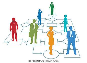 kierownictwo, handlowy, proces, kolor, drużyna, flowchart
