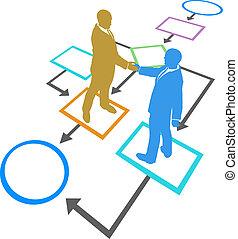 kierownictwo, handlowy zaludniają, proces, porozumienie, flowchart