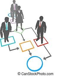 kierownictwo, handlowy zaludniają, proces, rozłączenia, flowchart