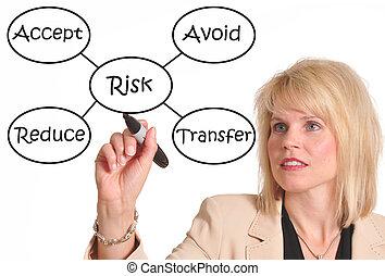 kierownictwo, ryzyko