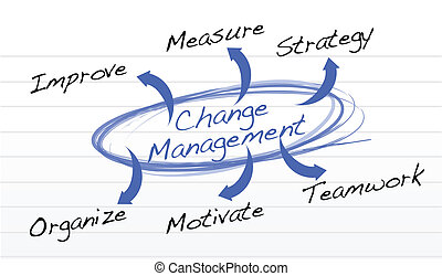 kierownictwo, schemat przepływu, zmiana