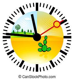 klimat zmiana, czas