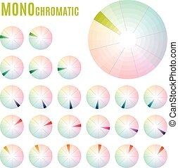 koło, monochromatyczny, komplet, psychologia, -, diagram, kolor, podstawowy, meaning.