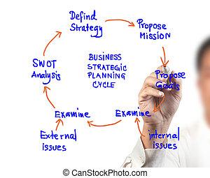 kobieta handlowa, idea, strategiczny, diagram, planowanie, deska, rysunek, cykl