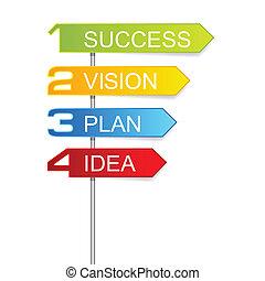 kroki, powodzenie, znaki