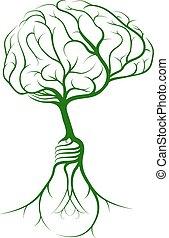 mózg, drzewo, idea