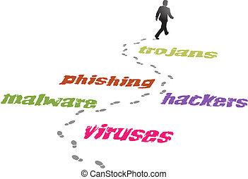 malware, handlowy, wirus, groźba, asekuracyjny człowiek