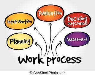 mapa, praca, proces, pamięć