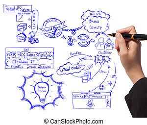 o, kobieta handlowa, proces, znakowanie, idea, deska, rysunek