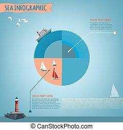 obiekty, komplet, morze