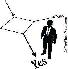 osoba, decyzja, typować, handlowy, flowchart