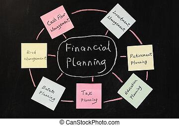 planowanie, pojęcie, finansowy