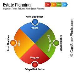 planowanie, prawny, handlowy, wykres, stan