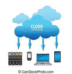 pojęcie, 3d, chmura, obliczanie