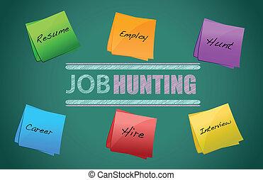 praca, pojęcie, zatrudnienie