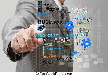 proces, biznesmen, handlowy, kropka