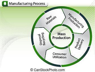 proces, fabryczny, wykres