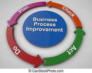 proces, handlowy, ulepszenie