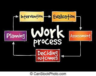 proces, mapa, praca, pamięć