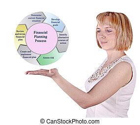 proces, planowanie, finansowy