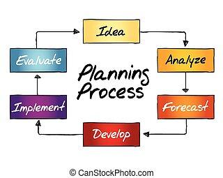 proces, planowanie, schemat przepływu