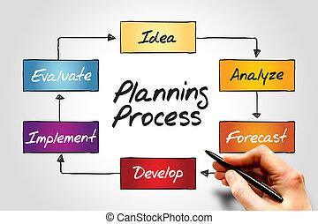 proces, planowanie