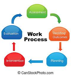 proces, towarzystwo, praca