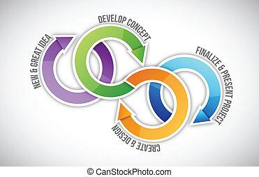 projektować kierownictwo, kroki, cykl