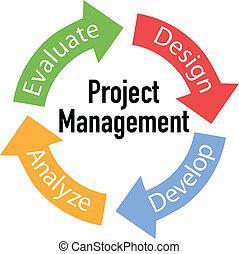 projektować kierownictwo, strzały, handlowy, cykl