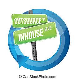 przeciw, in-house, znak, outsource, droga, cykl