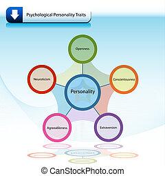 psychologiczny, rysy, diagram, wykres, osobowość