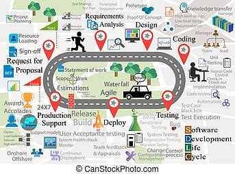 reusable, sdlc, również, kolekcje, każdy, tło, ikona, nawigacja, wyobrażenia, cykl, to, faza, różny, software, mapa, życie, działalność, rozwój